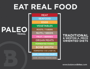 Eat-Real-Food-What-is-Paleo-670x520